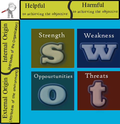 swot analysis of matrimonial services Learn how to use business swot analysis to find your strengths and weaknesses, and the opportunities and threats you face includes template and example learn how to use business swot analysis to find your strengths and weaknesses, and the opportunities and threats you face.